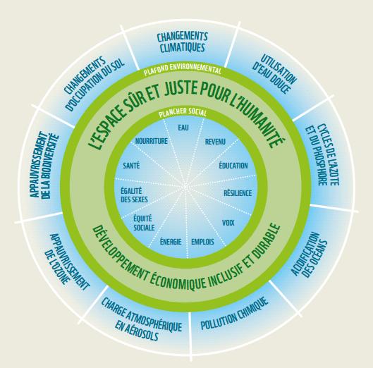 Le concept du doughnut ©Kate Raworth / Oxfam